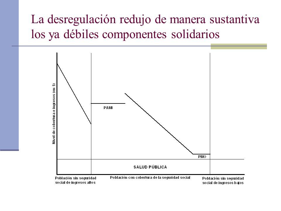 La desregulación redujo de manera sustantiva los ya débiles componentes solidarios