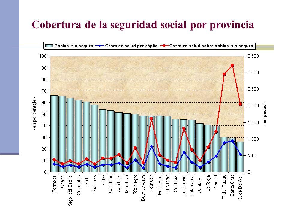 Cobertura de la seguridad social por provincia