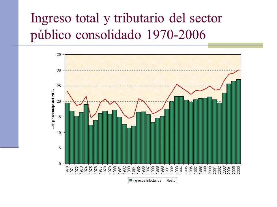 Ingreso total y tributario del sector público consolidado 1970-2006