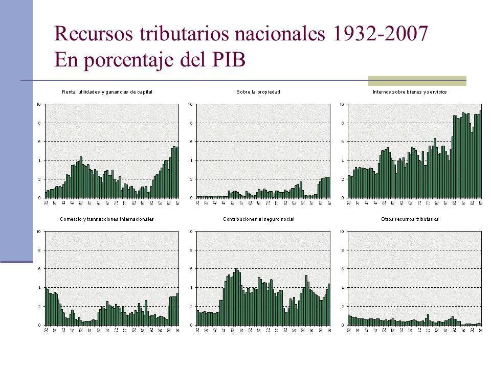 Recursos tributarios nacionales 1932-2007 En porcentaje del PIB