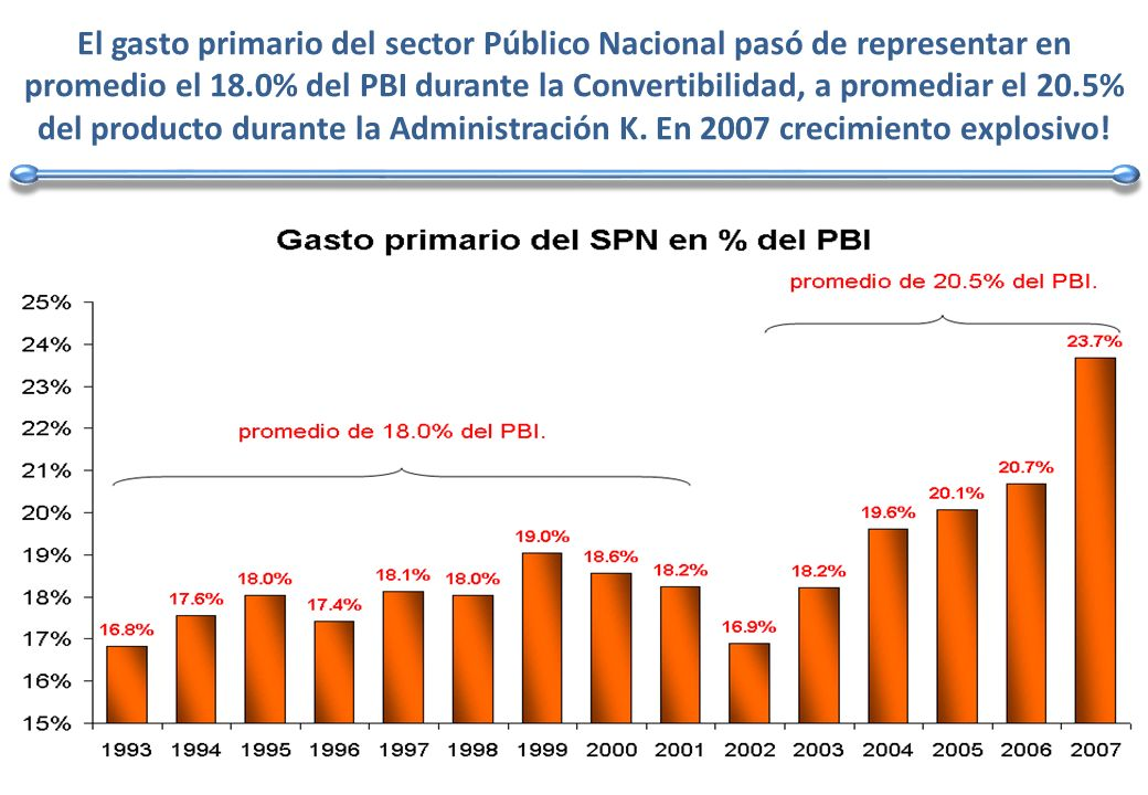 El gasto primario del sector Público Nacional pasó de representar en promedio el 18.0% del PBI durante la Convertibilidad, a promediar el 20.5% del producto durante la Administración K.