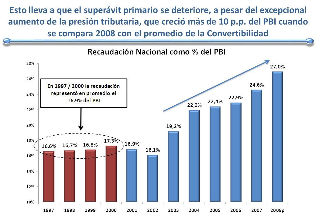 Esto lleva a que el superávit primario se deteriore, a pesar del excepcional aumento de la presión tributaria, que creció más de 10 p.p.
