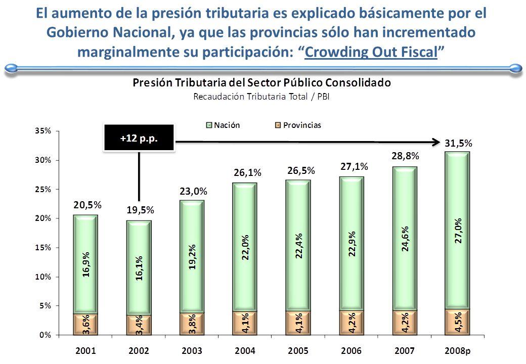 El aumento de la presión tributaria es explicado básicamente por el Gobierno Nacional, ya que las provincias sólo han incrementado marginalmente su participación: Crowding Out Fiscal