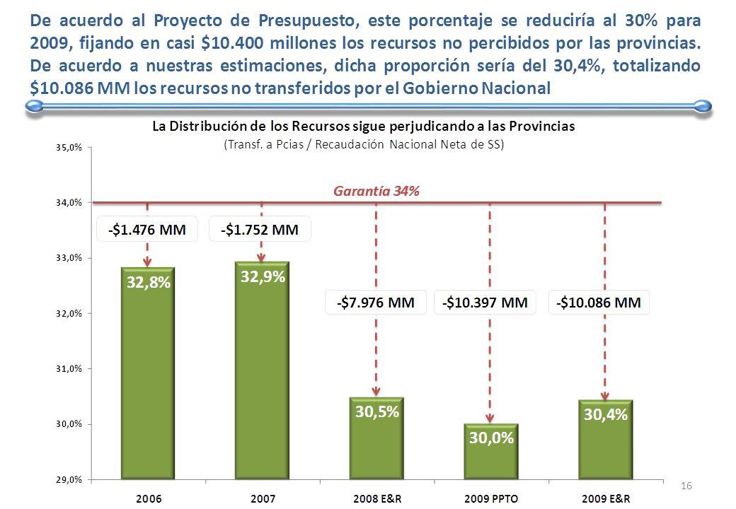 De acuerdo al Proyecto de Presupuesto, este porcentaje se reduciría al 30% para 2009, fijando en casi $10.400 millones los recursos no percibidos por las provincias.