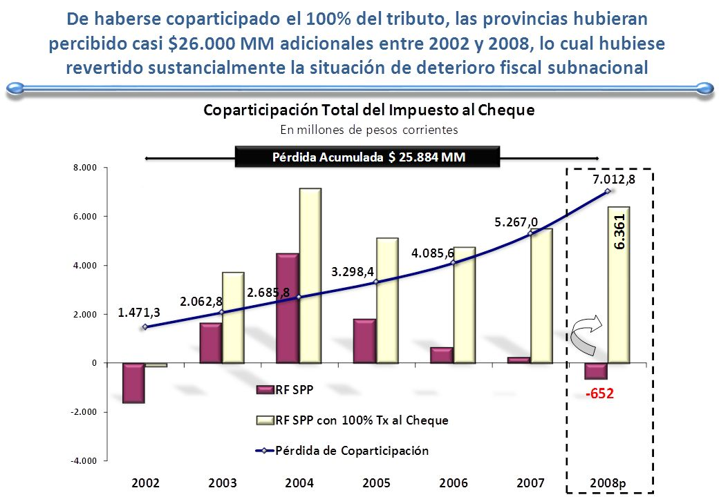 De haberse coparticipado el 100% del tributo, las provincias hubieran percibido casi $26.000 MM adicionales entre 2002 y 2008, lo cual hubiese revertido sustancialmente la situación de deterioro fiscal subnacional