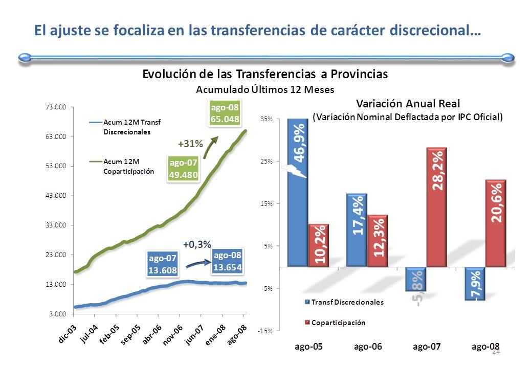 El ajuste se focaliza en las transferencias de carácter discrecional… 24