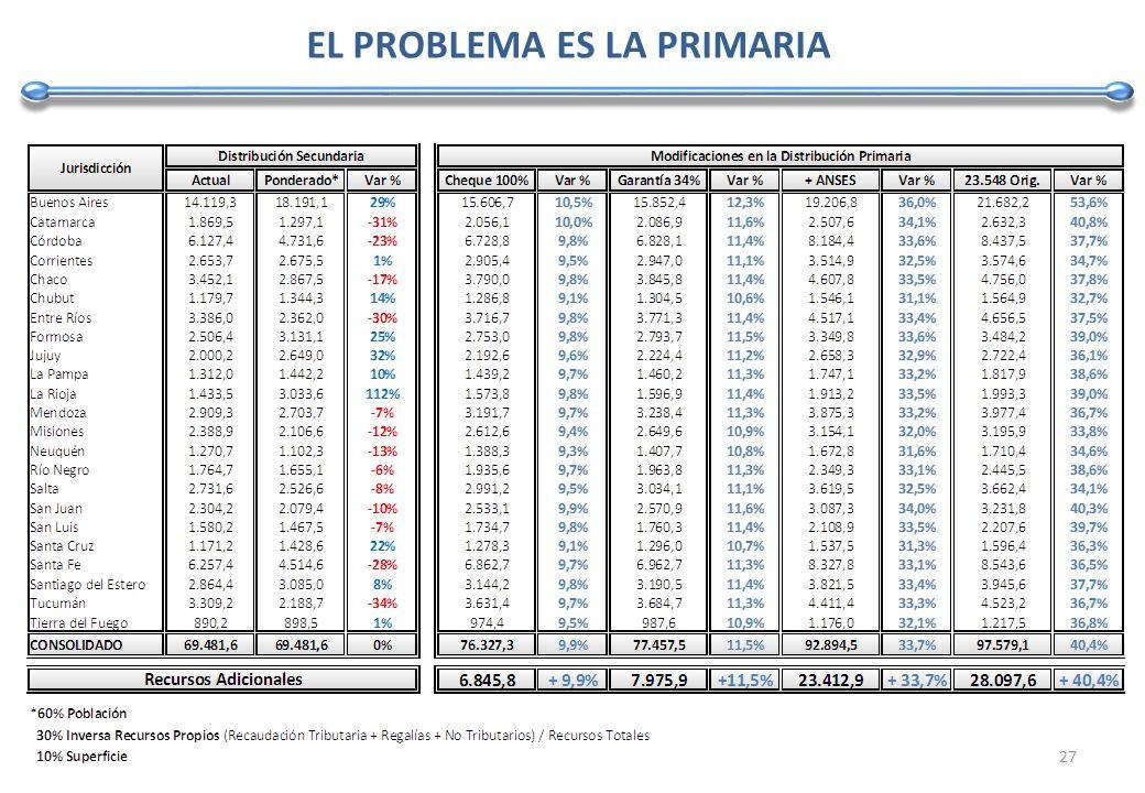 EL PROBLEMA ES LA PRIMARIA 27