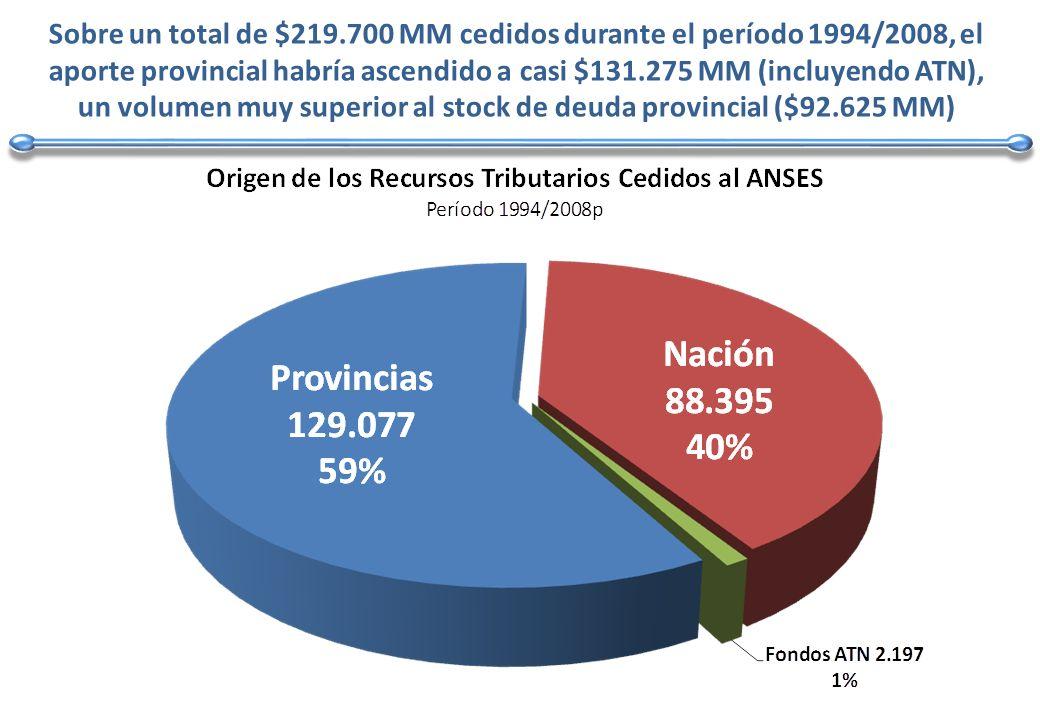 Se observa que, de haberse implementado la restitución del superávit del ANSES, las provincias hubieran obtenido un superávit anual promedio de casi $740 millones durante el período 1994/2007, en lugar del déficit promedio de $1.086 millones efectivamente alcanzado.