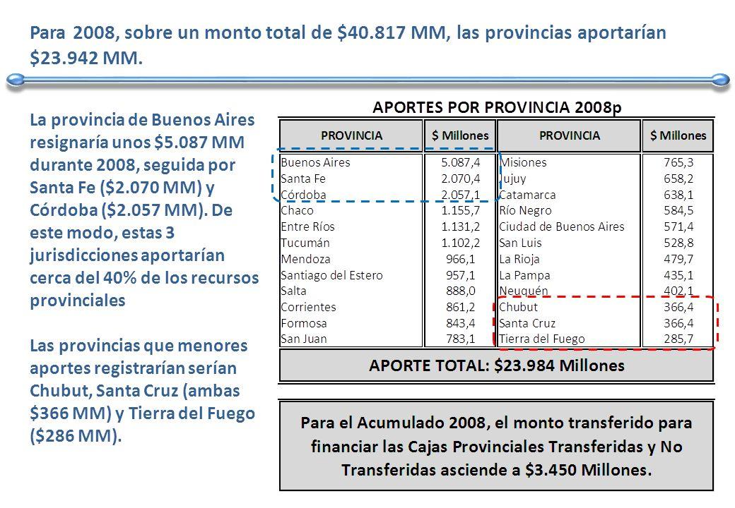 Para 2008, sobre un monto total de $40.817 MM, las provincias aportarían $23.942 MM.