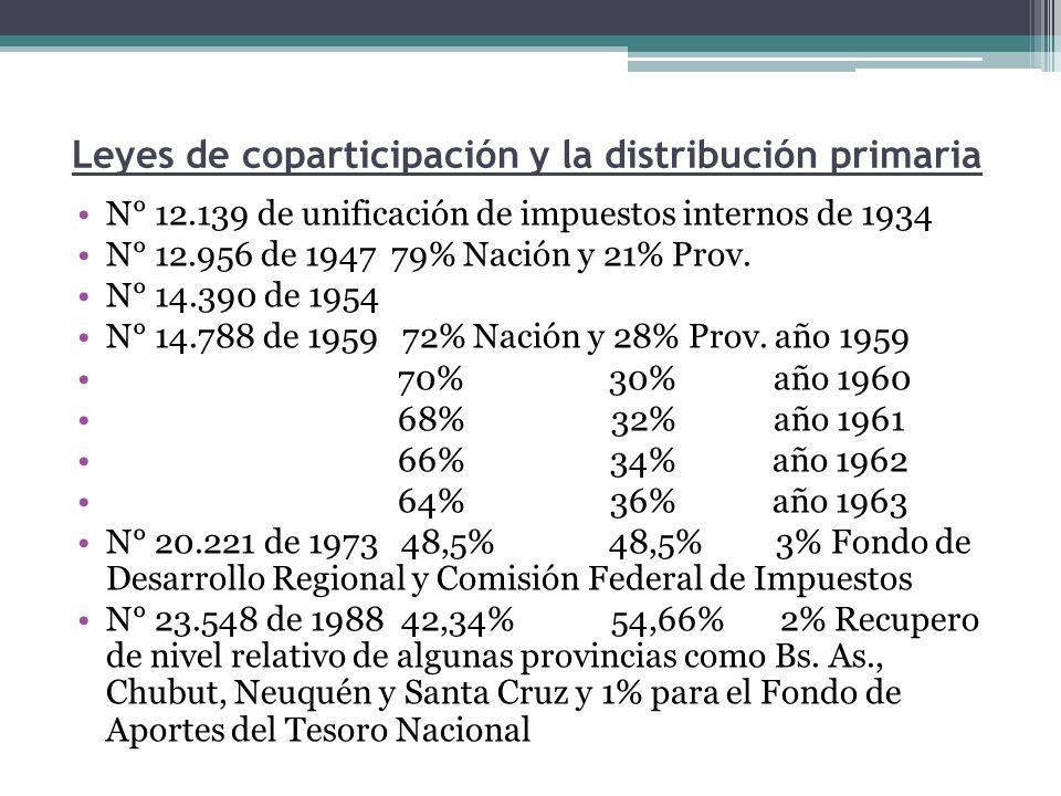 Leyes de coparticipación y la distribución primaria N° 12.139 de unificación de impuestos internos de 1934 N° 12.956 de 1947 79% Nación y 21% Prov. N°