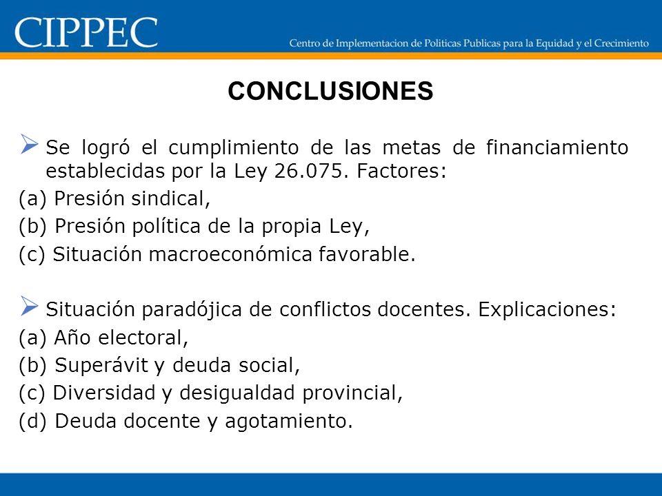 CONCLUSIONES Se logró el cumplimiento de las metas de financiamiento establecidas por la Ley 26.075. Factores: (a) Presión sindical, (b) Presión polít