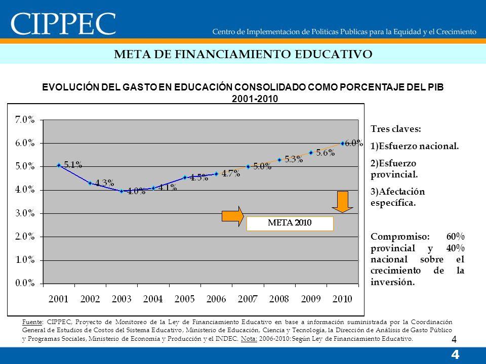 4 META DE FINANCIAMIENTO EDUCATIVO Fuente: CIPPEC, Proyecto de Monitoreo de la Ley de Financiamiento Educativo en base a información suministrada por