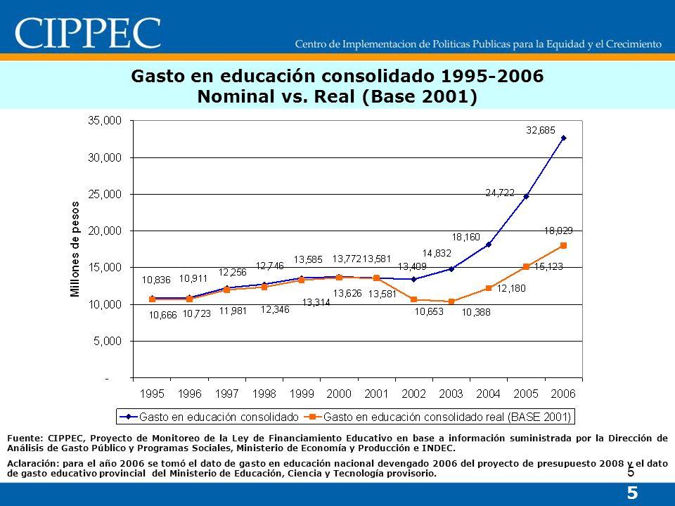 5 Gasto en educación consolidado 1995-2006 Nominal vs. Real (Base 2001) 5 Fuente: CIPPEC, Proyecto de Monitoreo de la Ley de Financiamiento Educativo