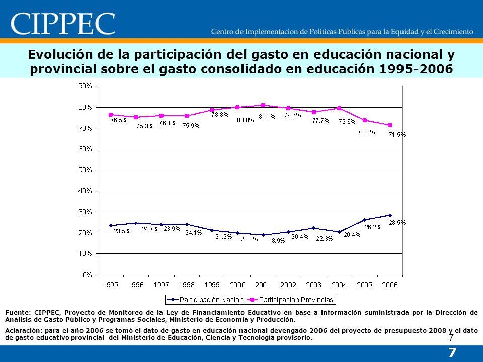 7 Evolución de la participación del gasto en educación nacional y provincial sobre el gasto consolidado en educación 1995-2006 7 Fuente: CIPPEC, Proye