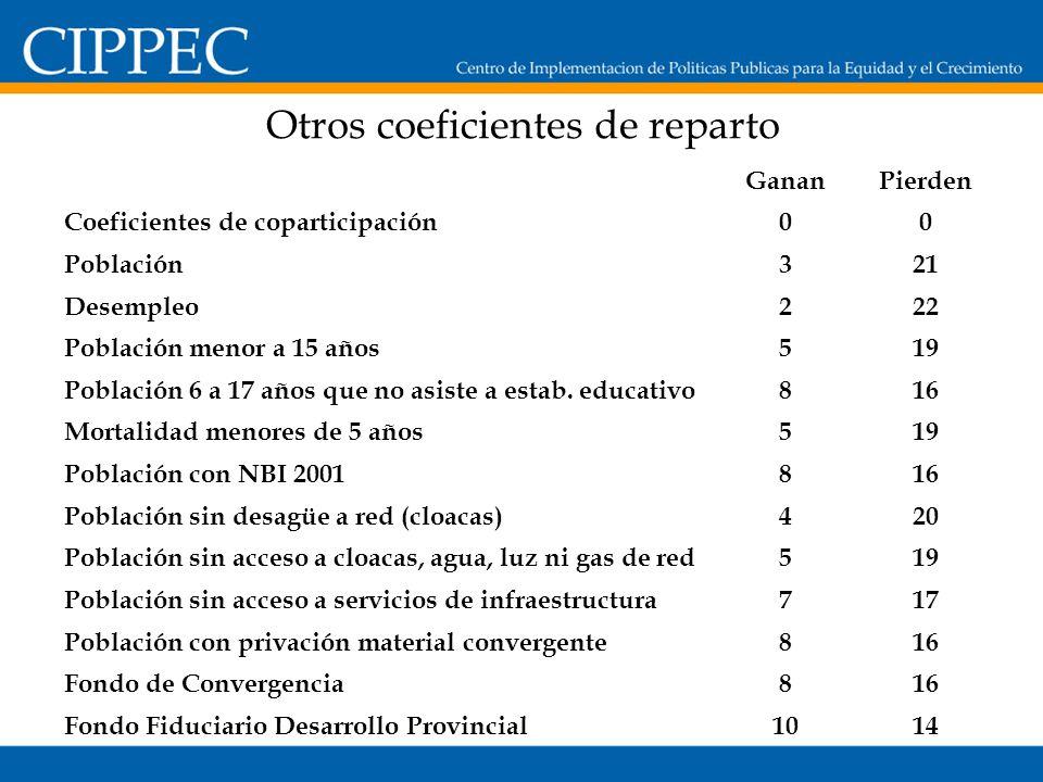 Otros coeficientes de reparto GananPierden Coeficientes de coparticipación00 Población321 Desempleo222 Población menor a 15 años519 Población 6 a 17 años que no asiste a estab.