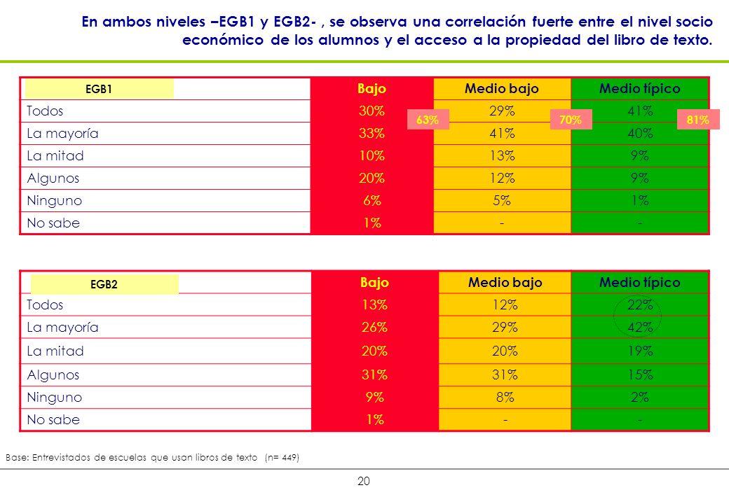 20 En ambos niveles –EGB1 y EGB2-, se observa una correlación fuerte entre el nivel socio económico de los alumnos y el acceso a la propiedad del libro de texto.