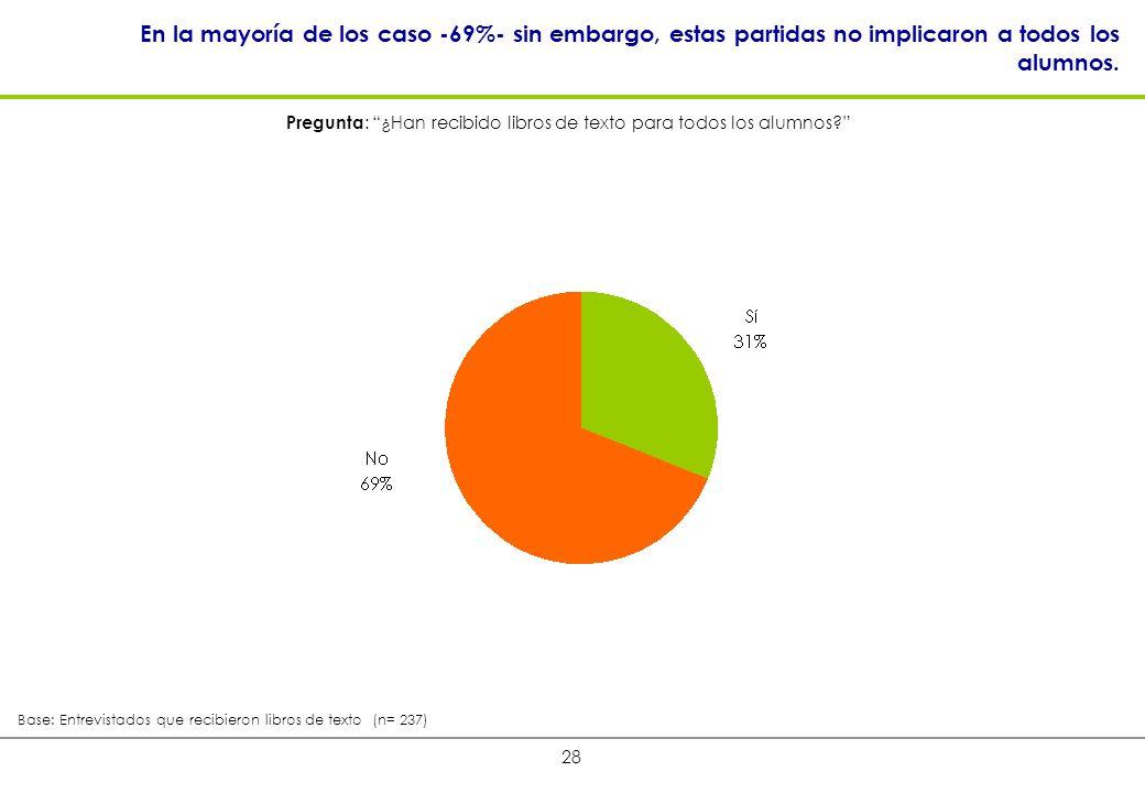 28 En la mayoría de los caso -69%- sin embargo, estas partidas no implicaron a todos los alumnos.