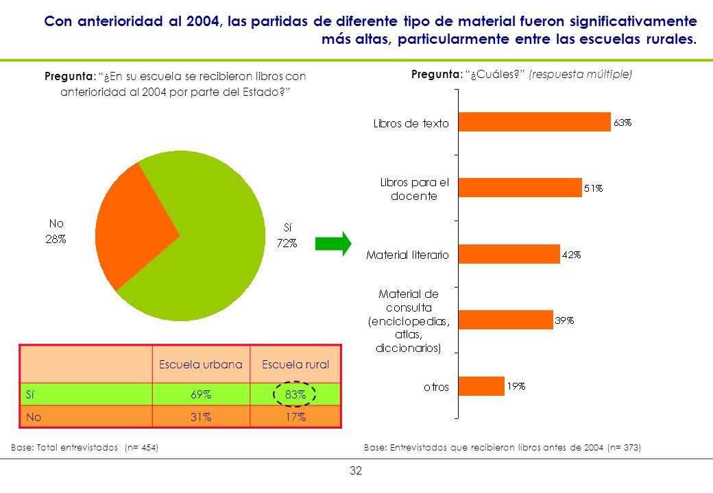 32 Con anterioridad al 2004, las partidas de diferente tipo de material fueron significativamente más altas, particularmente entre las escuelas rurales.