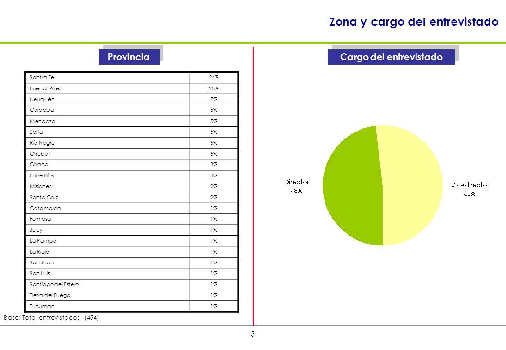 5 Cargo del entrevistado Zona y cargo del entrevistado Base: Total entrevistados (454) Provincia Santra Fe24% Buenos Aires23% Neuquén7% Córdoba6% Mendoza5% Salta5% Río Negro5% Chubut5% Chaco3% Entre Ríos3% Misiones2% Santa Cruz2% Catamarca1% Formosa1% Jujuy1% La Pampa1% La Rioja1% San Juan1% San Luis1% Santiago del Estero1% Tierra del Fuego1% Tucumán1%