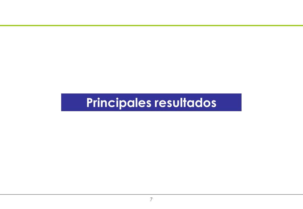 7 Principales resultados