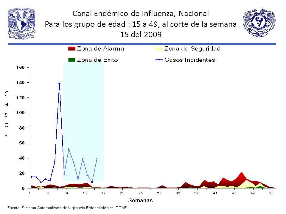 Canal Endémico de Influenza, Nacional Para los grupo de edad : 15 a 49, al corte de la semana 15 del 2009 Fuente: Sistema Automatizado de Vigilancia E