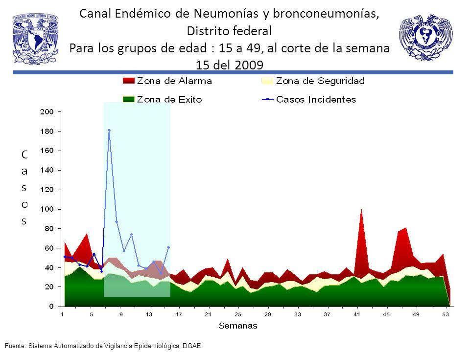 Canal Endémico de Neumonías y bronconeumonías, Distrito federal Para los grupos de edad : 15 a 49, al corte de la semana 15 del 2009 Fuente: Sistema A
