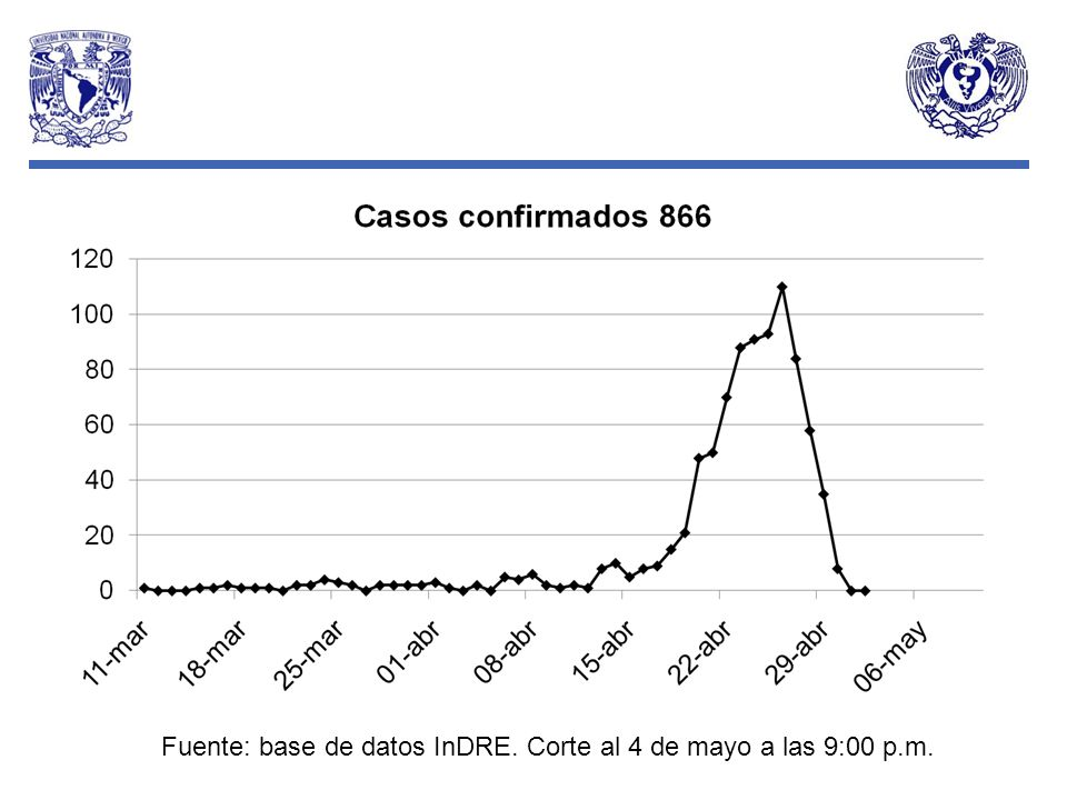 Fuente: base de datos InDRE. Corte al 4 de mayo a las 9:00 p.m.