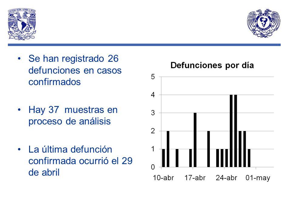 Se han registrado 26 defunciones en casos confirmados Hay 37 muestras en proceso de análisis La última defunción confirmada ocurrió el 29 de abril