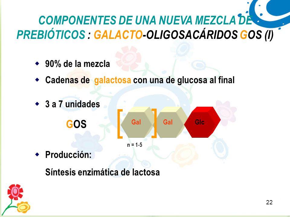 22 COMPONENTES DE UNA NUEVA MEZCLA DE PREBIÓTICOS : GALACTO-OLIGOSACÁRIDOS GOS (I) Cadenas de galactosa con una de glucosa al final 3 a 7 unidades Pro