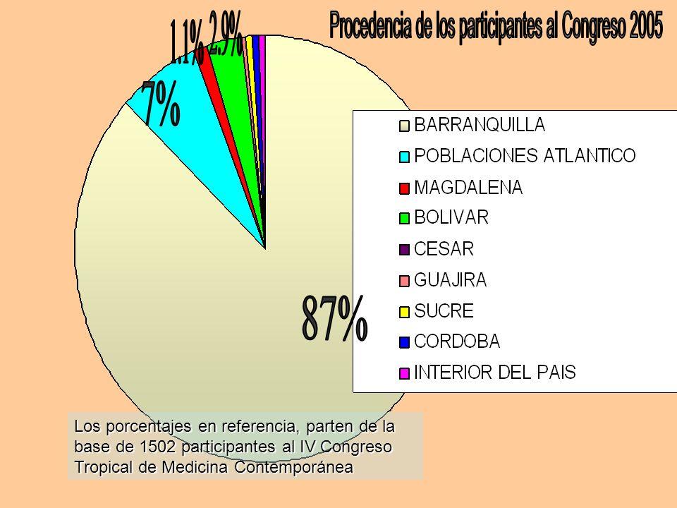 Los porcentajes en referencia, parten de la base de 1502 participantes al IV Congreso Tropical de Medicina Contemporánea