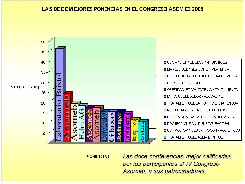 Las doce conferencias mejor calificadas por los participantes al IV Congreso Asomeb, y sus patrocinadores.