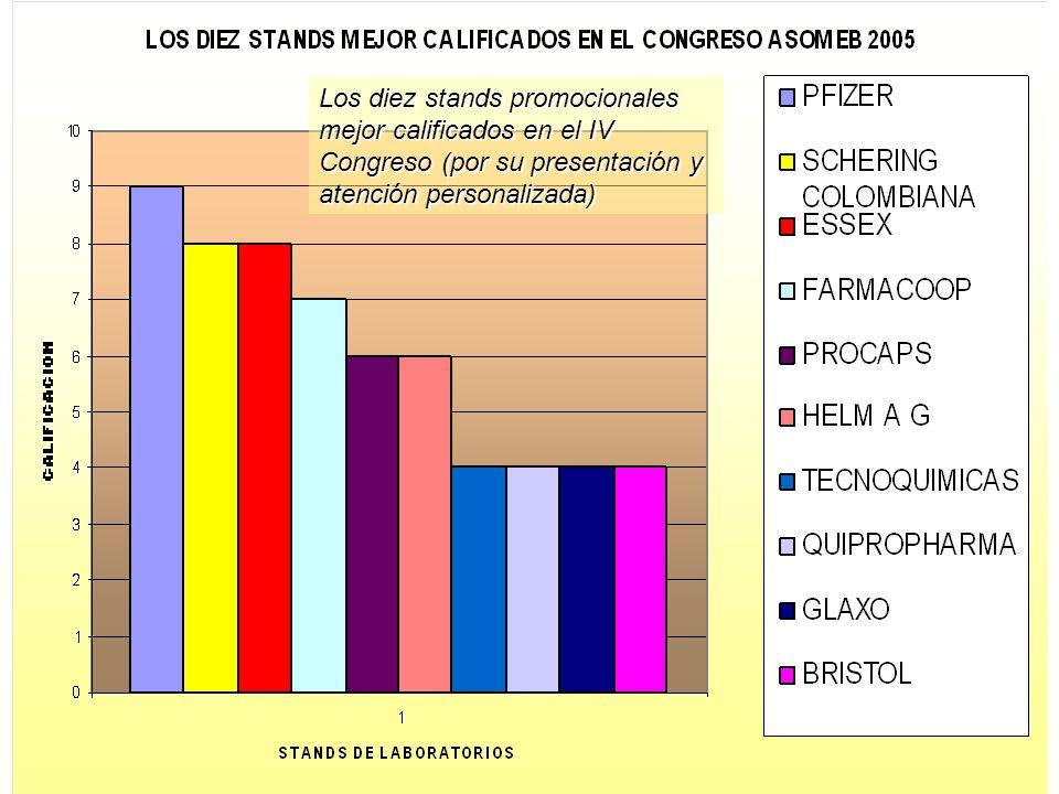 Los diez stands promocionales mejor calificados en el IV Congreso (por su presentación y atención personalizada)