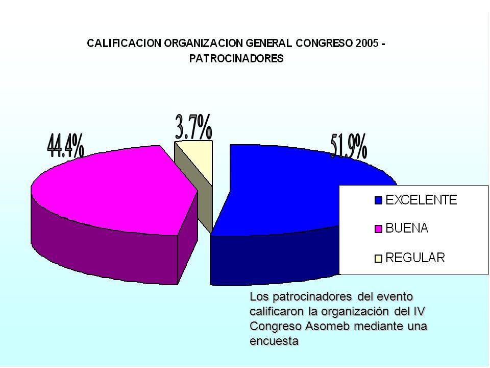 Los patrocinadores del evento calificaron la organización del IV Congreso Asomeb mediante una encuesta