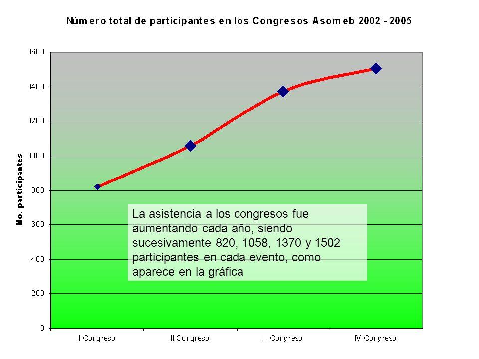 La asistencia a los congresos fue aumentando cada año, siendo sucesivamente 820, 1058, 1370 y 1502 participantes en cada evento, como aparece en la gr