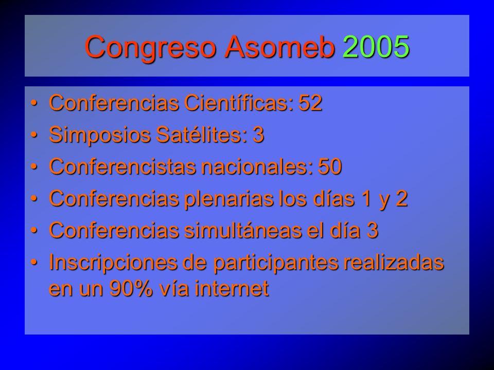 Conferencias Científicas: 52 Simposios Satélites: 3 Conferencistas nacionales: 50 Conferencias plenarias los días 1 y 2 Conferencias simultáneas el día 3 Inscripciones de participantes realizadas en un 90% vía internet