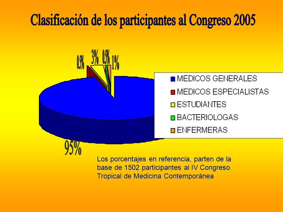 V Congreso Tropical de Medicina Contemporánea LES ESPERAMOS !!