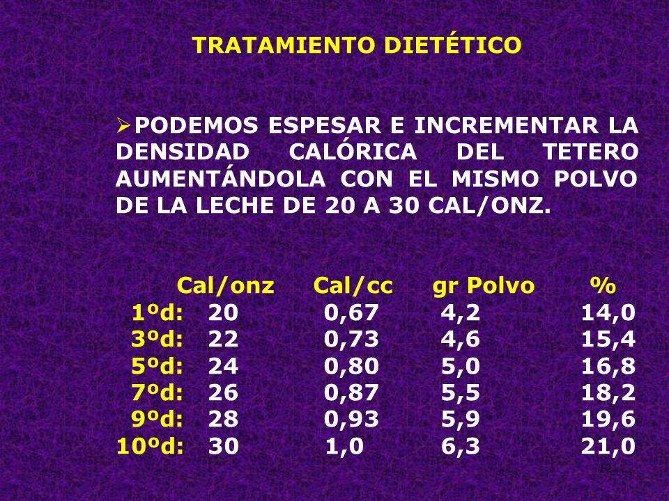 12 TRATAMIENTO DIETÉTICO PODEMOS ESPESAR E INCREMENTAR LA DENSIDAD CALÓRICA DEL TETERO AUMENTÁNDOLA CON EL MISMO POLVO DE LA LECHE DE 20 A 30 CAL/ONZ.