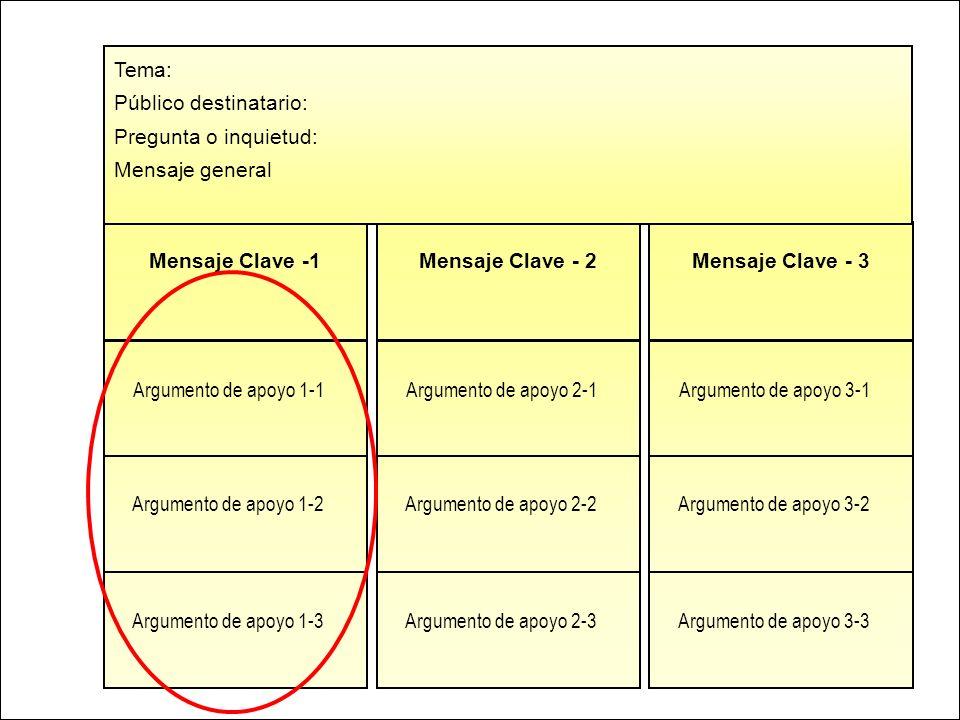 Pan American Health Organization Mensaje Clave -1 Argumento de apoyo 1-1 Argumento de apoyo 1-2 Argumento de apoyo 1-3 Mensaje Clave - 2 Argumento de