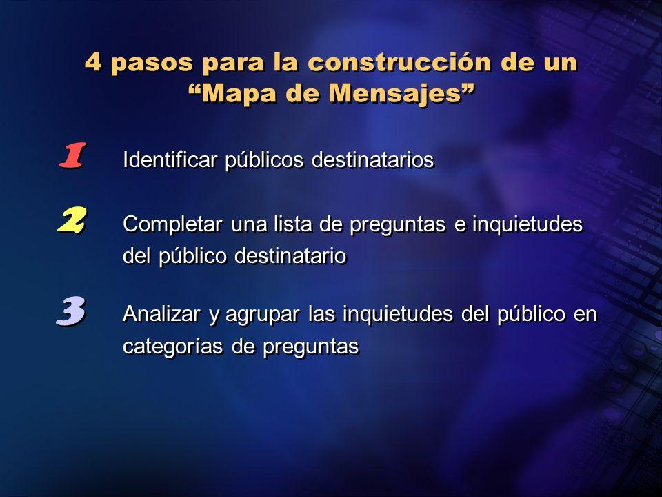 4 pasos para la construcción de un Mapa de Mensajes 1 Identificar públicos destinatarios 2 Completar una lista de preguntas e inquietudes del público