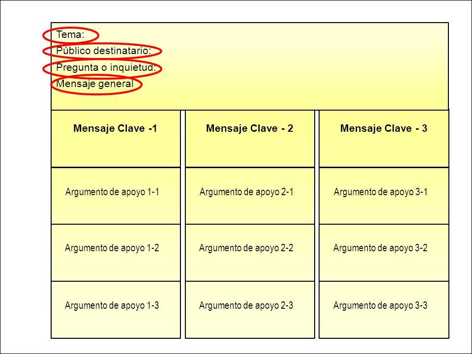 Mensaje Clave -1 Argumento de apoyo 1-1 Argumento de apoyo 1-2 Argumento de apoyo 1-3 Mensaje Clave - 2 Argumento de apoyo 2-1 Argumento de apoyo 2-2