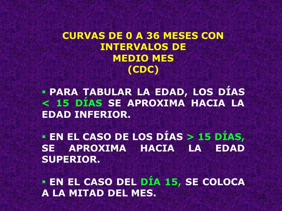 10 CURVAS DE 0 A 36 MESES CON INTERVALOS DE MEDIO MES (CDC) PARA TABULAR LA EDAD, LOS DÍAS < 15 DÍAS SE APROXIMA HACIA LA EDAD INFERIOR. EN EL CASO DE