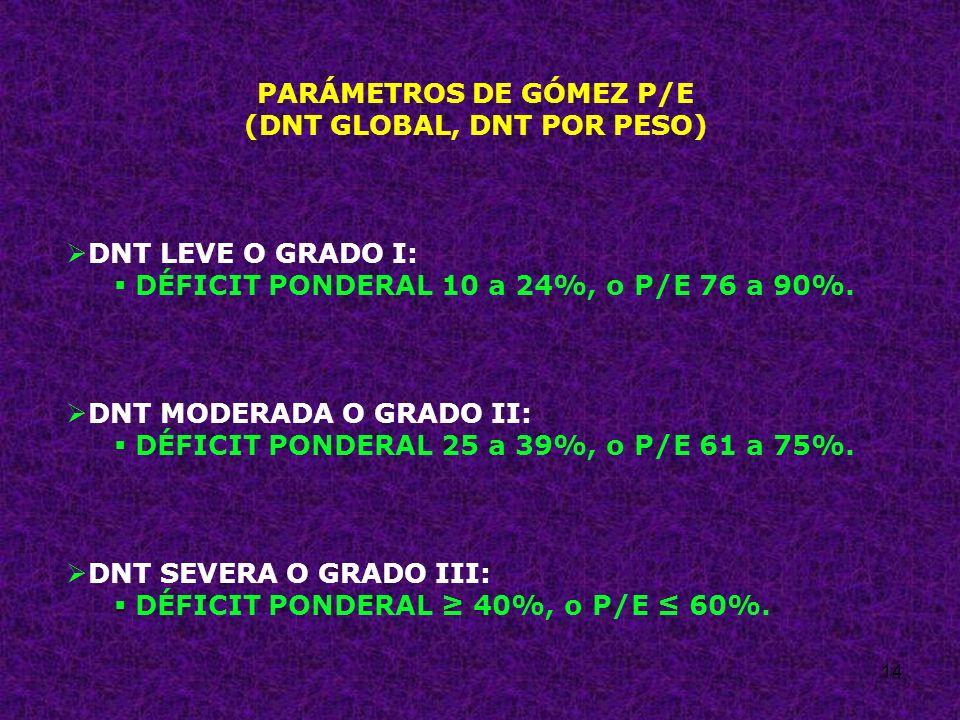 14 PARÁMETROS DE GÓMEZ P/E (DNT GLOBAL, DNT POR PESO) DNT LEVE O GRADO I: DÉFICIT PONDERAL 10 a 24%, o P/E 76 a 90%. DNT MODERADA O GRADO II: DÉFICIT