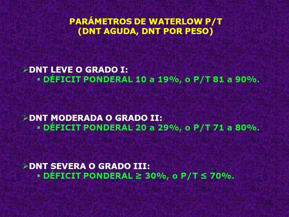 15 PARÁMETROS DE WATERLOW P/T (DNT AGUDA, DNT POR PESO) DNT LEVE O GRADO I: DÉFICIT PONDERAL 10 a 19%, o P/T 81 a 90%. DNT MODERADA O GRADO II: DÉFICI