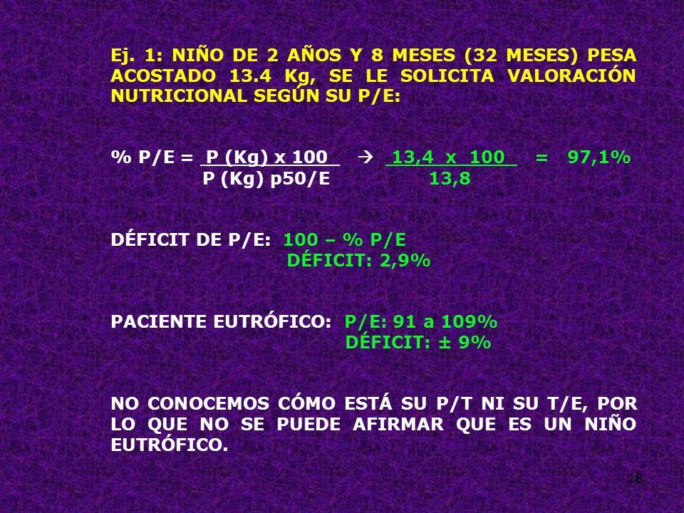 18 Ej. 1: NIÑO DE 2 AÑOS Y 8 MESES (32 MESES) PESA ACOSTADO 13.4 Kg, SE LE SOLICITA VALORACIÓN NUTRICIONAL SEGÚN SU P/E: % P/E = P (Kg) x 100_ 13,4 x