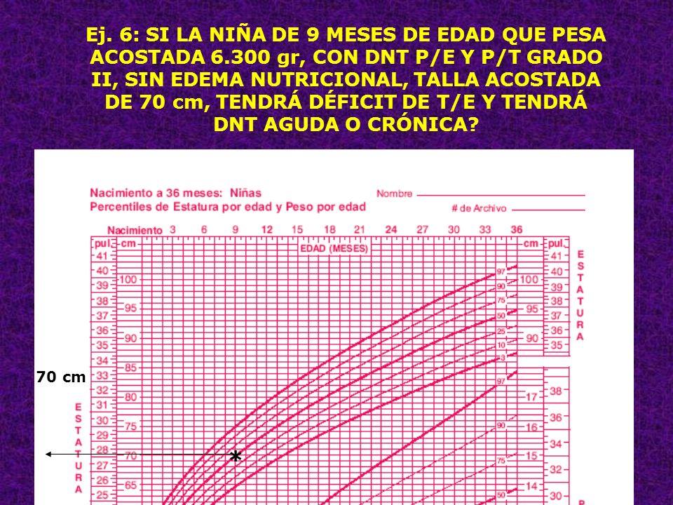 30 Ej. 6: SI LA NIÑA DE 9 MESES DE EDAD QUE PESA ACOSTADA 6.300 gr, CON DNT P/E Y P/T GRADO II, SIN EDEMA NUTRICIONAL, TALLA ACOSTADA DE 70 cm, TENDRÁ