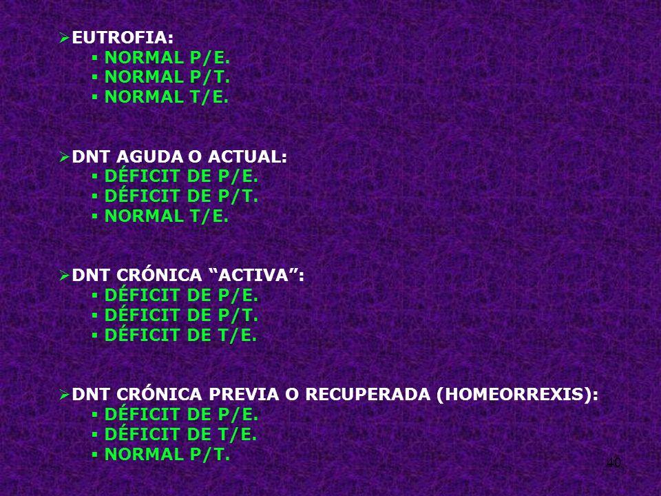 40 EUTROFIA: NORMAL P/E. NORMAL P/T. NORMAL T/E. DNT AGUDA O ACTUAL: DÉFICIT DE P/E. DÉFICIT DE P/T. NORMAL T/E. DNT CRÓNICA ACTIVA: DÉFICIT DE P/E. D