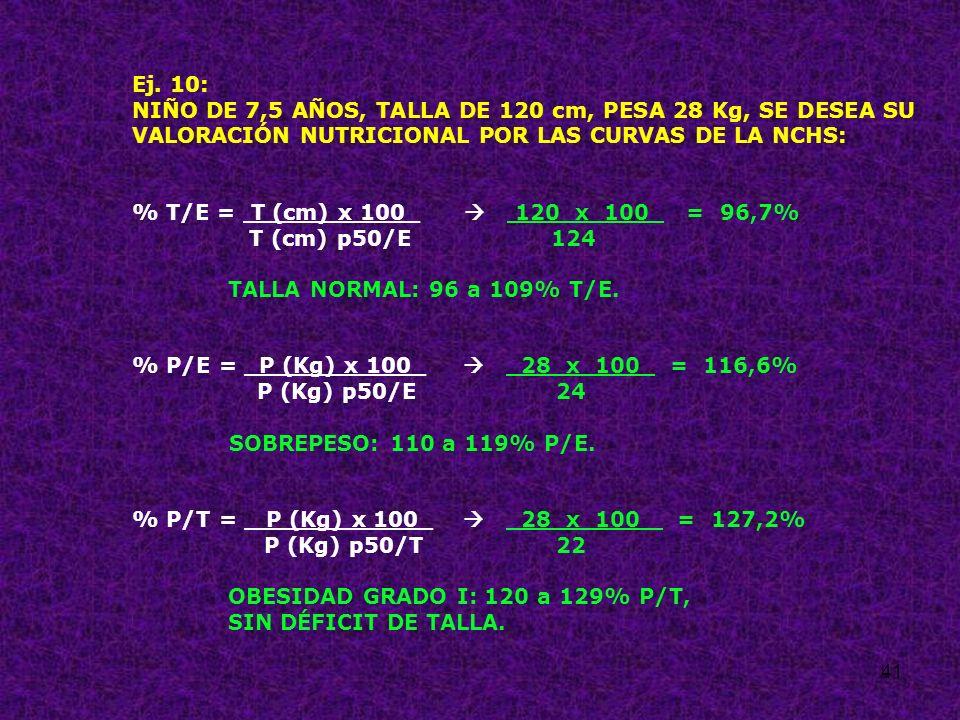 41 Ej. 10: NIÑO DE 7,5 AÑOS, TALLA DE 120 cm, PESA 28 Kg, SE DESEA SU VALORACIÓN NUTRICIONAL POR LAS CURVAS DE LA NCHS: % T/E = T (cm) x 100_ 120 x 10