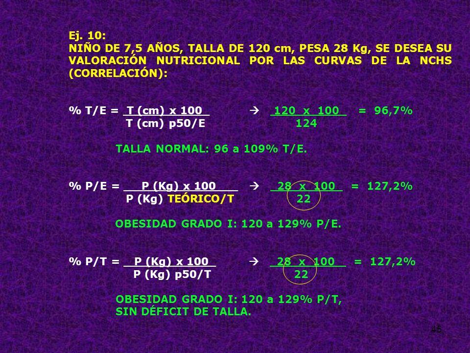 45 Ej. 10: NIÑO DE 7,5 AÑOS, TALLA DE 120 cm, PESA 28 Kg, SE DESEA SU VALORACIÓN NUTRICIONAL POR LAS CURVAS DE LA NCHS (CORRELACIÓN): % T/E = T (cm) x