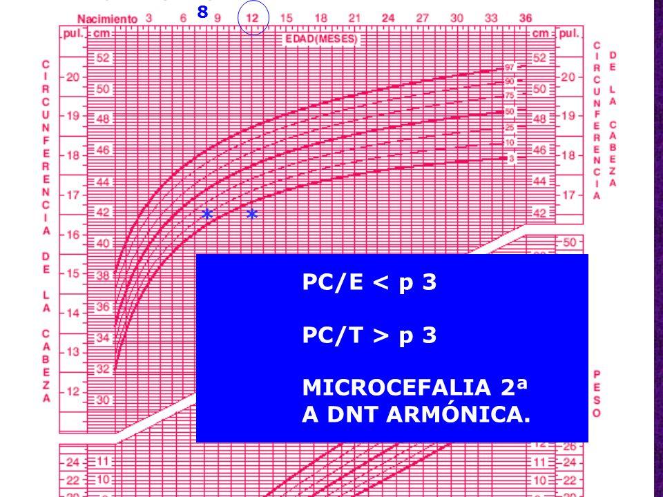 55 ** PC/E < p 3 PC/T > p 3 MICROCEFALIA 2ª A DNT ARMÓNICA. 8