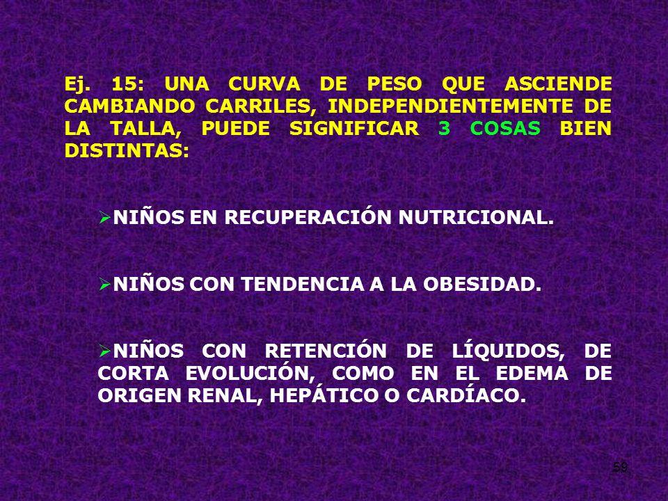 59 Ej. 15: UNA CURVA DE PESO QUE ASCIENDE CAMBIANDO CARRILES, INDEPENDIENTEMENTE DE LA TALLA, PUEDE SIGNIFICAR 3 COSAS BIEN DISTINTAS: NIÑOS EN RECUPE